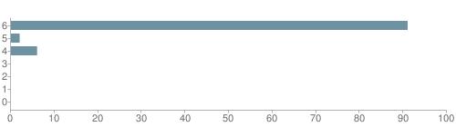 Chart?cht=bhs&chs=500x140&chbh=10&chco=6f92a3&chxt=x,y&chd=t:91,2,6,0,0,0,0&chm=t+91%,333333,0,0,10|t+2%,333333,0,1,10|t+6%,333333,0,2,10|t+0%,333333,0,3,10|t+0%,333333,0,4,10|t+0%,333333,0,5,10|t+0%,333333,0,6,10&chxl=1:|other|indian|hawaiian|asian|hispanic|black|white